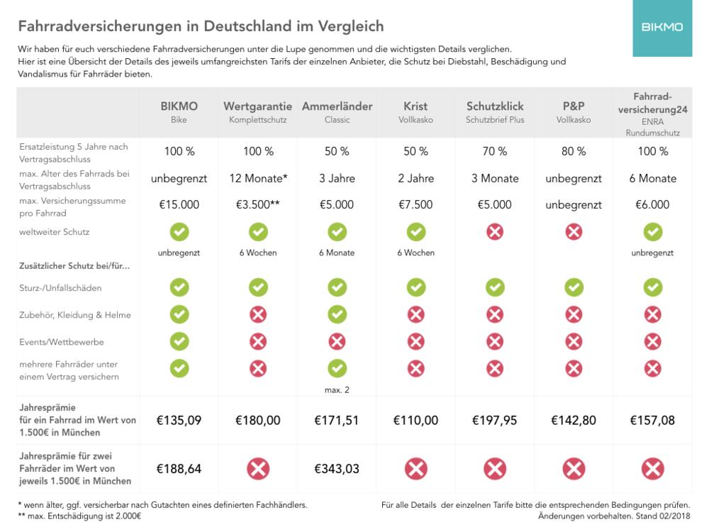 Vergleich von Fahrrad Versicherungen in Deutschland.