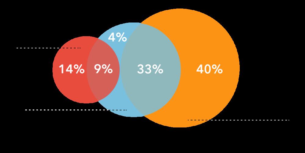 40% der Gegenstände, die wir ersetzt haben, sind Fahrradteile, 33% Outfit und Zubehör und nur bei 14% der Schadenfällen musste das komplette Rad ersetzt werden.