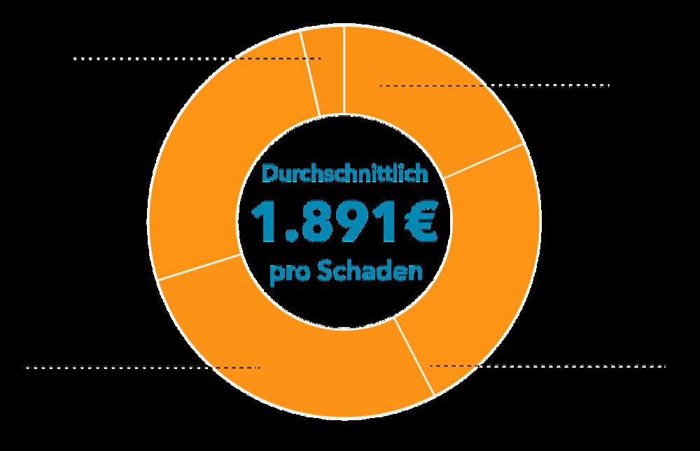 Wir zahlen im Durchschnitt 1.891€ pro Schadenfall aus.