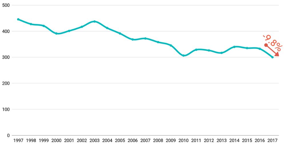 Die Anzahl polizeilich registrierten Fahrraddiebstahls (in Tausend Einheiten) sinkt! (Datenquelle: BKA PKS 1997-2017)