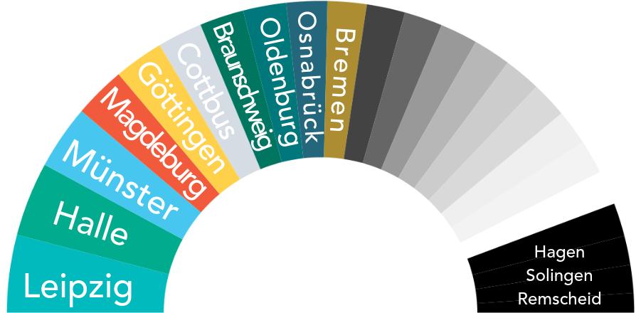 Von links nach rechts: Die Top 10 der beliebtesten Städte bei Fahrraddieben (Datenquelle: BKA PKS 2017)