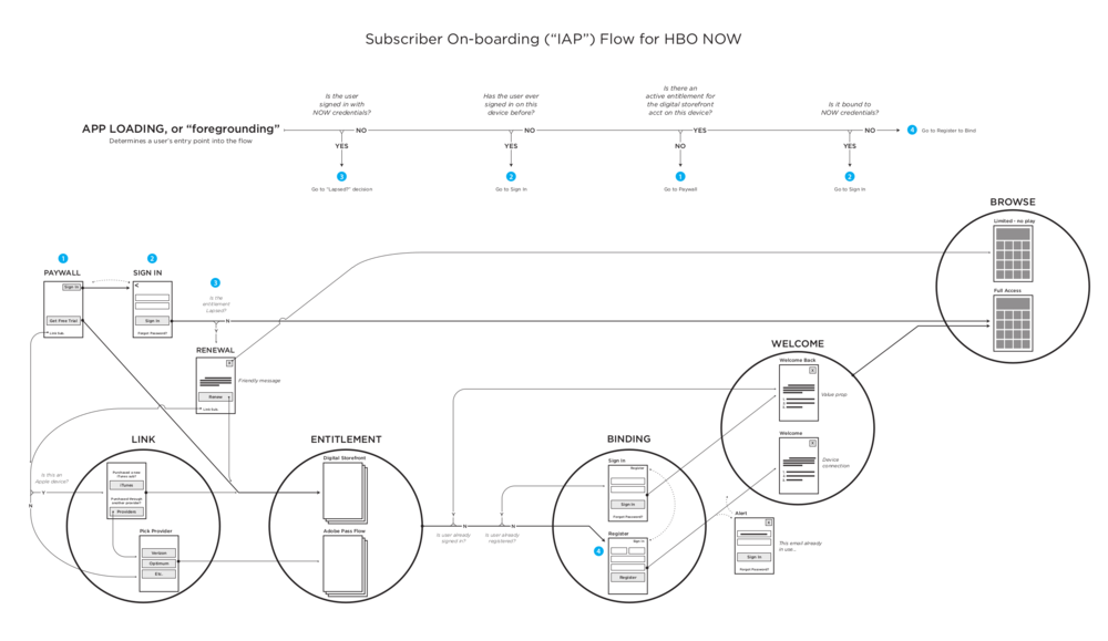 """Going """"over-the-top"""" with HBO NOW introduced complex subscriber status variants HBO hadn't previously been concerned with. This diagram addresses the various flows a user experiences based on the status of their entitlement, registration, and the binding of the two."""