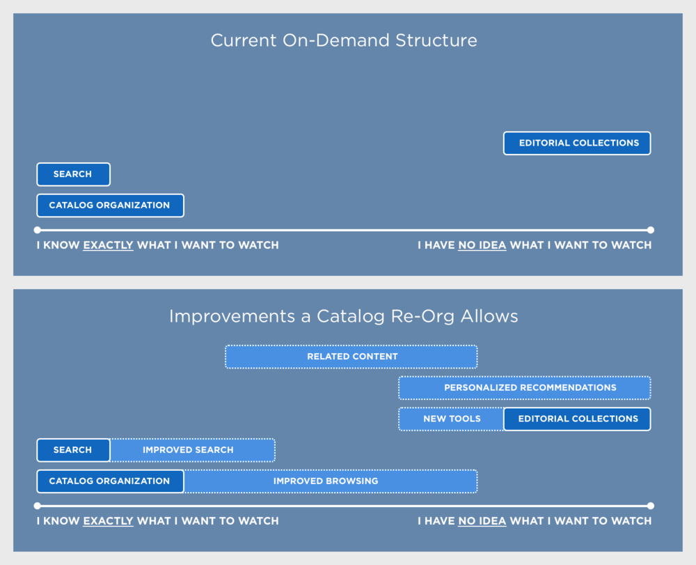 These two slides were part of a presentation explaining why we were reorganizing the structure of the HBO catalog. The top slides shows how, as an On-Demand app, HBO GO is primarily useful for users who know exactly what they want to watch. The bottom slide shows how a catalog re-org would allow us to add and expand features that cater to users unsure of what they want to watch.