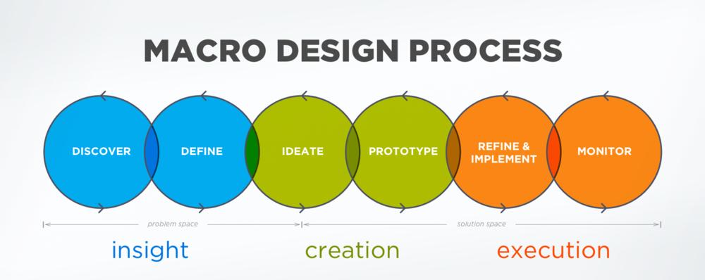 Design Process Lite.png