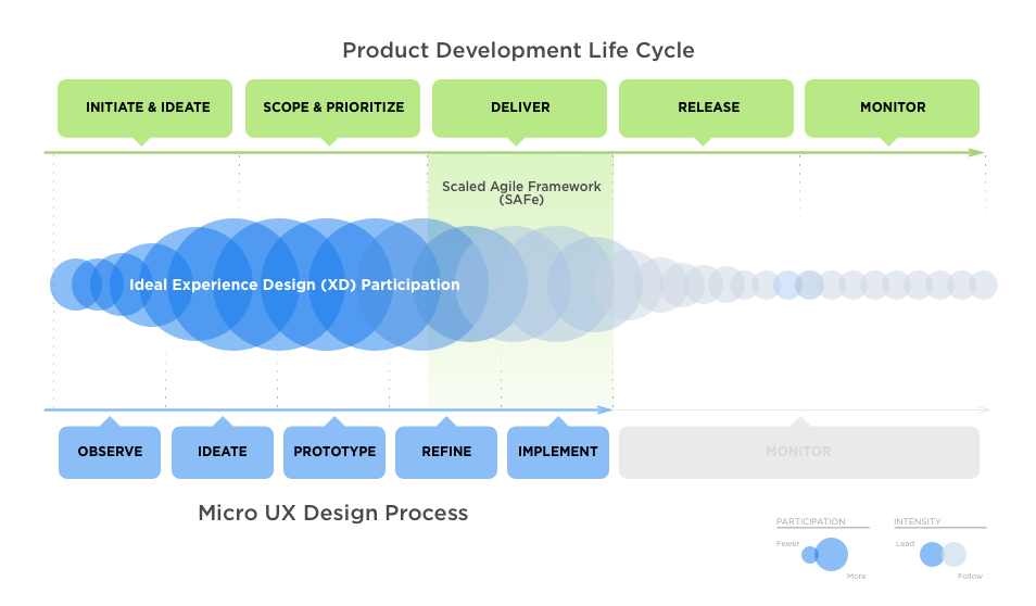 When Scaled Agile Framework (SAFe) became an organization-wide focus, members of the Design team were unclear how it'd affect their day-to-day workflow. This image illustrated we would continue to drive much of the upfront work (80:20) and take on more guidance during the Deliver phase where much of the rest of the studio was focused (20:80).