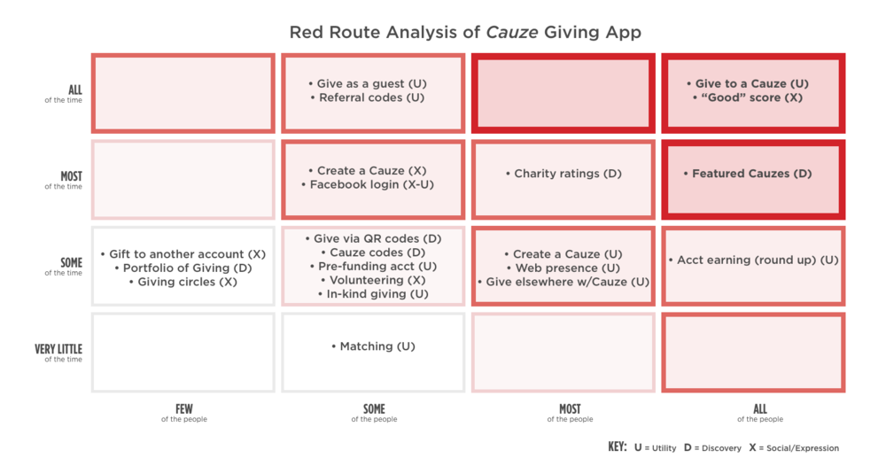 Red Route analysis