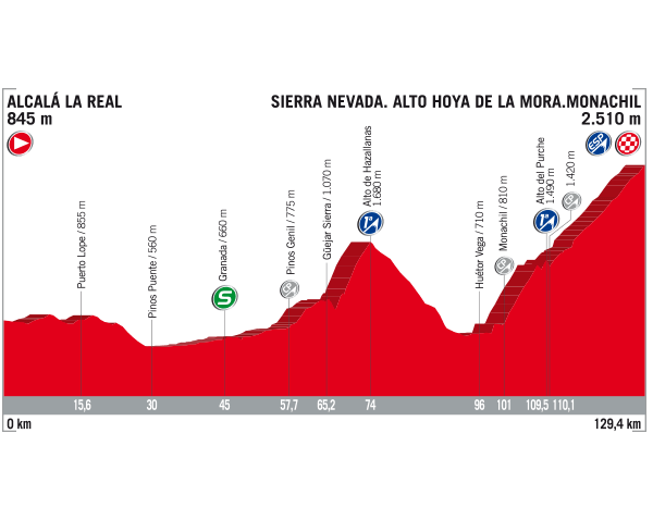 vuelta_a_espana_stage_15_profile_670.png