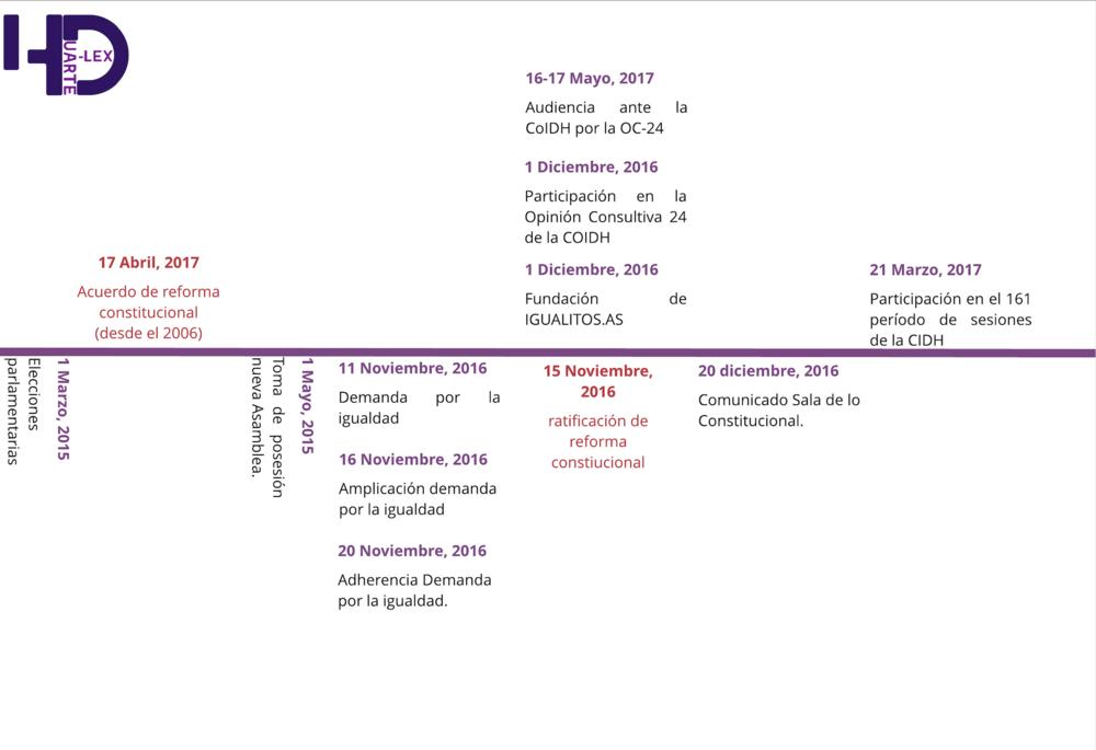 Linea-de tiempo-caso-matrimonio-igualitario-El-Salvador-Fundación-Igualitos-Herman-Duarte