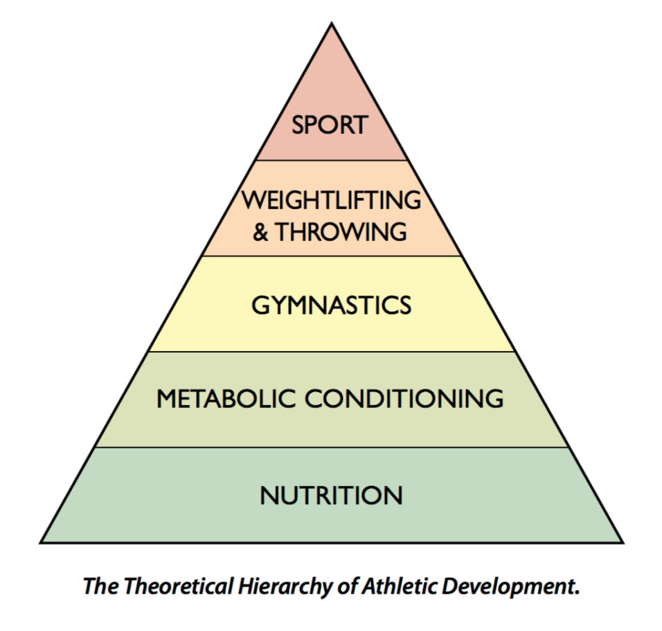 Nutrition-CrossFit-Pyramid-956x911.jpg
