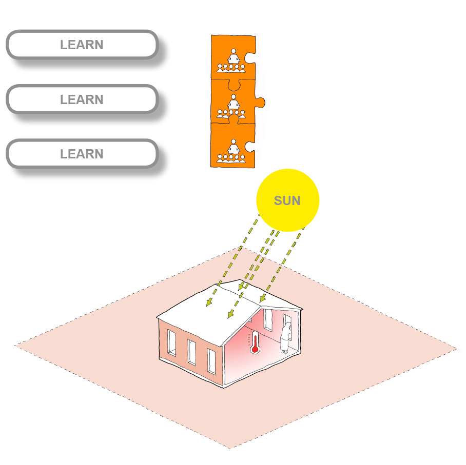 L'école ordinaire/Ordinary School   Heat - The solar heat for a normal school building often creates uncomfortable temperatures inside. Ventilation - Air circulation is limited due to limited window openings Construction - Construction quality can be poor causing a shortened lifespan of the building