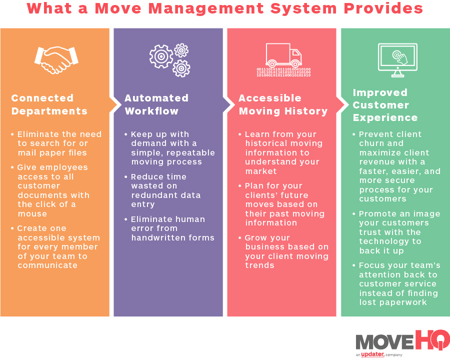 what a move management system provides infographic - move management system