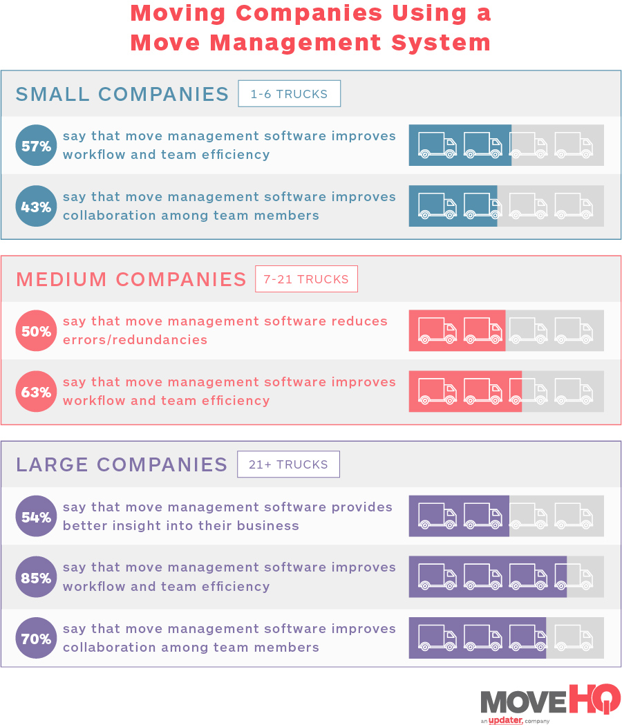 moving companies using a move management system infographic - move management system
