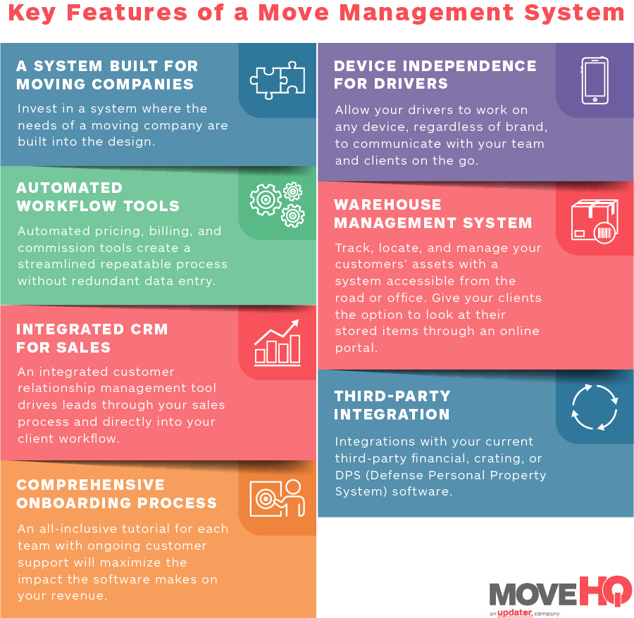 key features of a move management system infographic - move management system