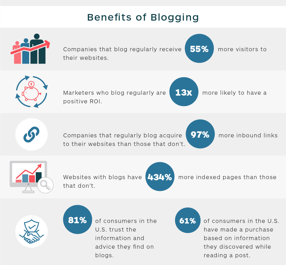 movehq-infographic-bloggingbenefits.png