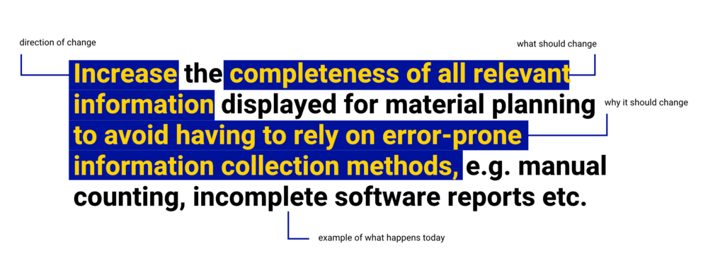 The syntax used for our expectation statements enabled us to communicate user needs with less ambiguity and without suggesting solutions prematurely. The syntax is derived from the Outcome Driven Innovation framework by Strategyn, which is particularly useful for process analysis and optimization scenarios.