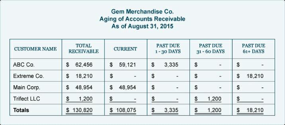 Figure 1: Using the invoice ageing report to focus your collection and sales efforts