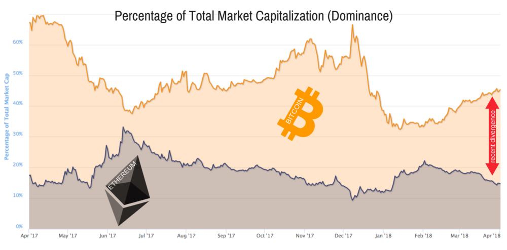 Graph from  coinmarketcap