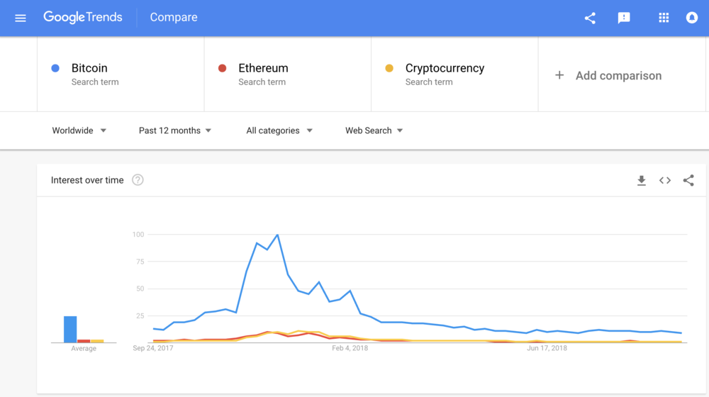 Google Trends Results comparing global search volume of Bitcoin, Cryptocurrency, and Ethereum.