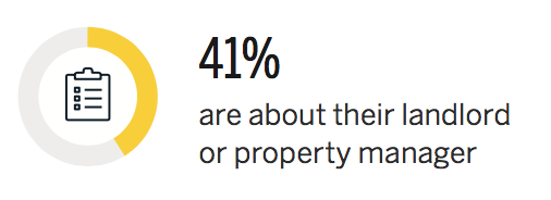 41 percent about the landlord or property manager