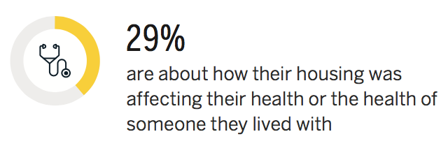 29 percent about how their housing was affecting their health