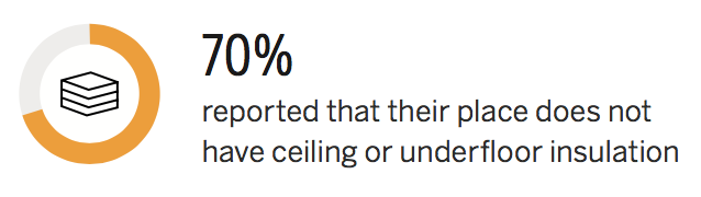 70 percent reported that their place does not have ceiling or underfloor insulation