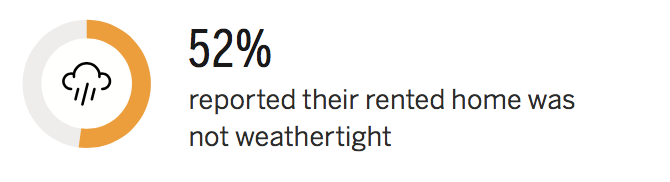 52 percent reported their rented home was not weathertight