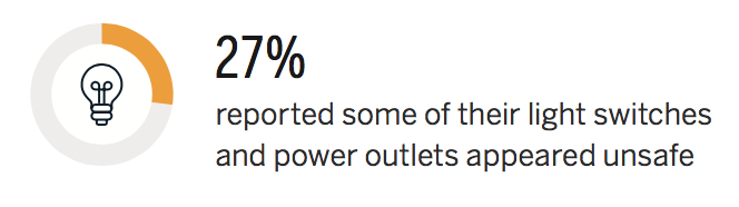 27 percent reported some of their light switches and power outlets appeared unsafe