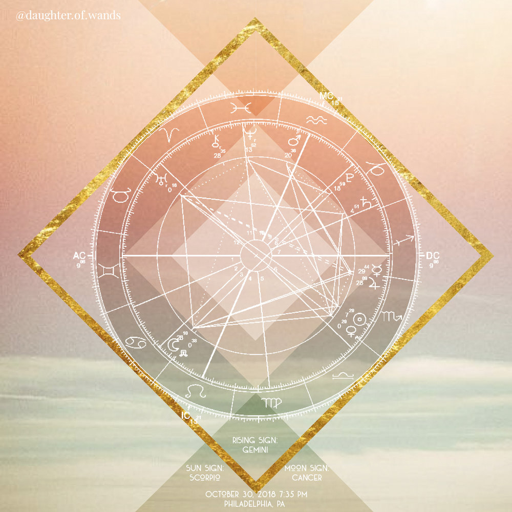 Natal Chart Artwork for a limited time -
