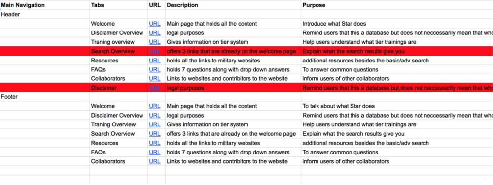 One section of our content audit. The rows highlighted in red were pages we wanted to delete