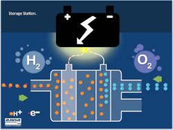 Storage Energy   Storage and management of Clean energy using Energy Storage Station.