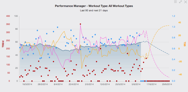 Analysis - Using Training Peaks advanced analysis tools we are able to track your progress towards achieving you goals.  We can also manage your training load to ensure you don't over do it.  Analysis is a particularly powerful tool for power meter users. Detailed weekly analysis is provided to our premium clients.
