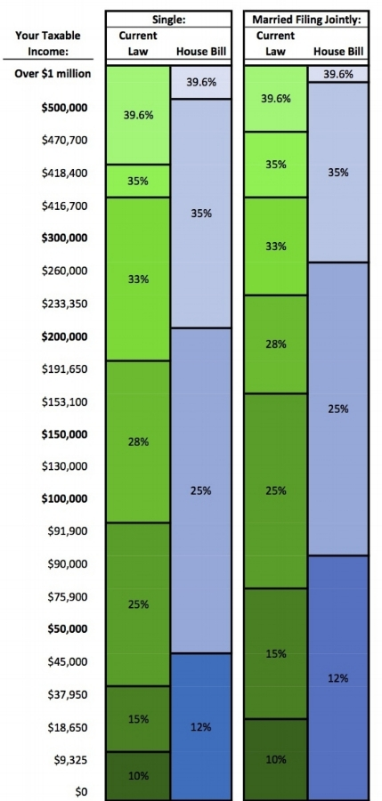 S1d. House Tax Brackets Comparison.jpg