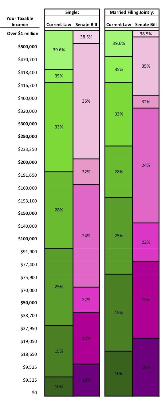 S3. Senate Tax Brackets Comparison.jpg