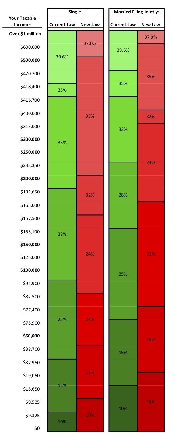 S2. Tax Bill Brackets Comparison.jpg