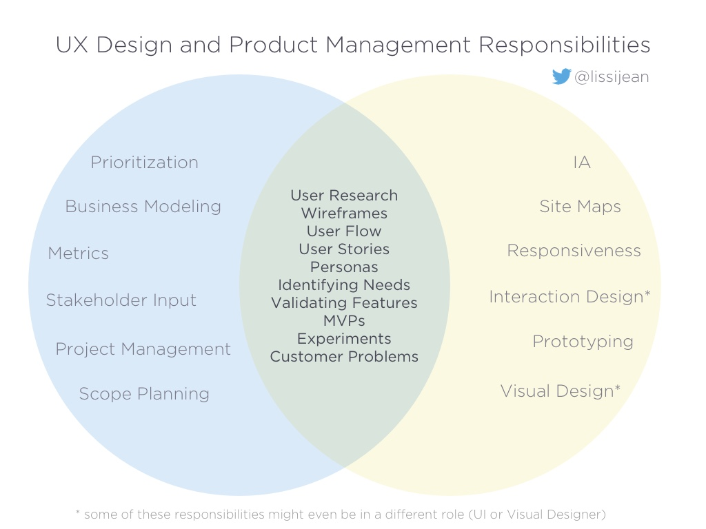 Changing The Conversation About Product Management Vs Ux Melissa Process Flow Diagram There Were Weeks Dedicated To Topics Some Saw Purely As Personas Research Wireframes