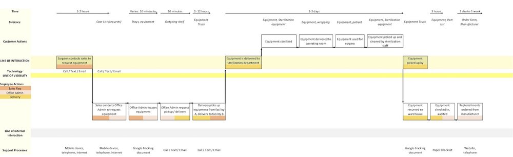 service design bluprint gotham.v3.jpg