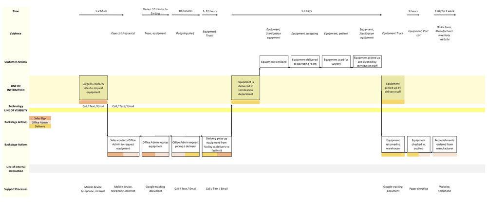 Service Design Blueprint, G. Surgical, 2017
