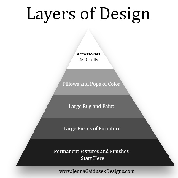 Layers to Design New House Decorating Ideas! 5 easy steps to decorate your new home. Make moving so much easier and slowly design in layers and watch your house get cozier and more homey with every layer you add! Check out my online interior design help as well!. New House, Easy design tips. #farmhouse #fixerupper #decorate #coastaldecor #home #moving home decorating ideas kid friendly sectional, sofa, charcoal sofa, gray and white decor, blue and teal pillows, etsy pillows, modern farmhouse decor.