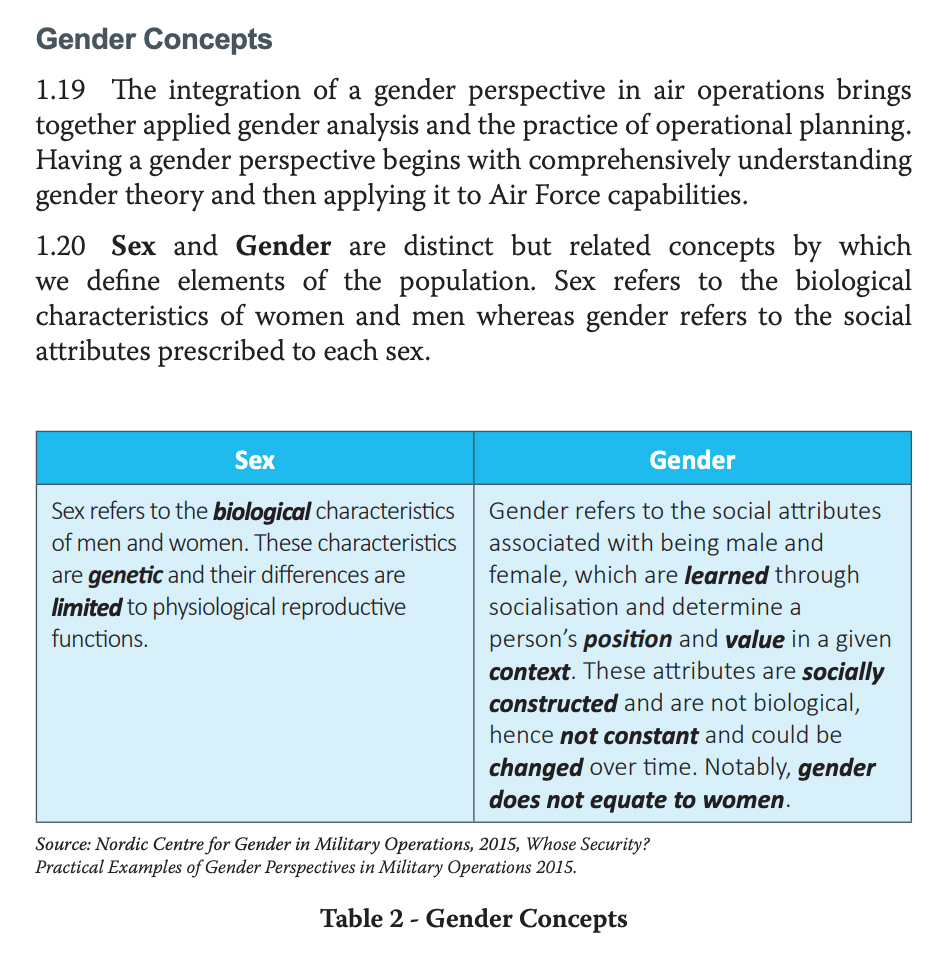 Excerpt from ADF official  Air Force Doctrine Publication, Gender in Air Operations, ADFN 1-18 )