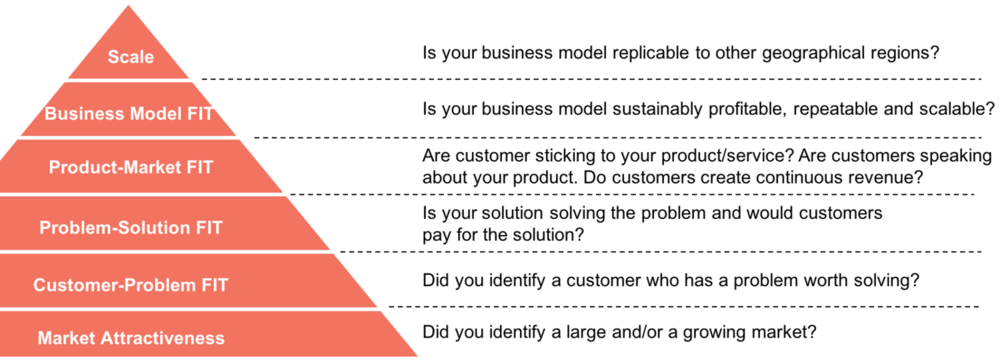 The Venture Pyramid. In all its glory, and orange/red hue.