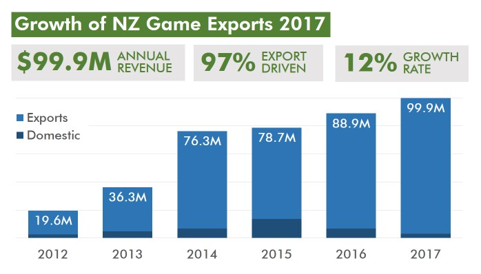 Source: https://nzgda.com/survey2017/