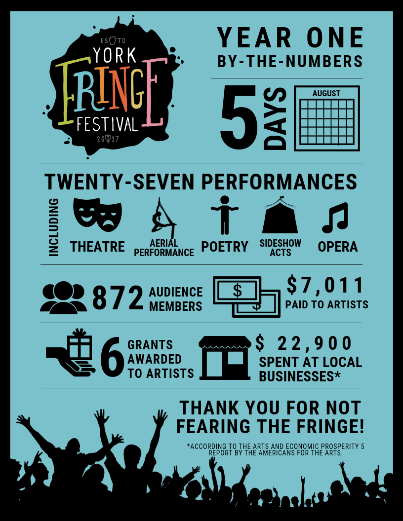 York Fringe By the Numbers