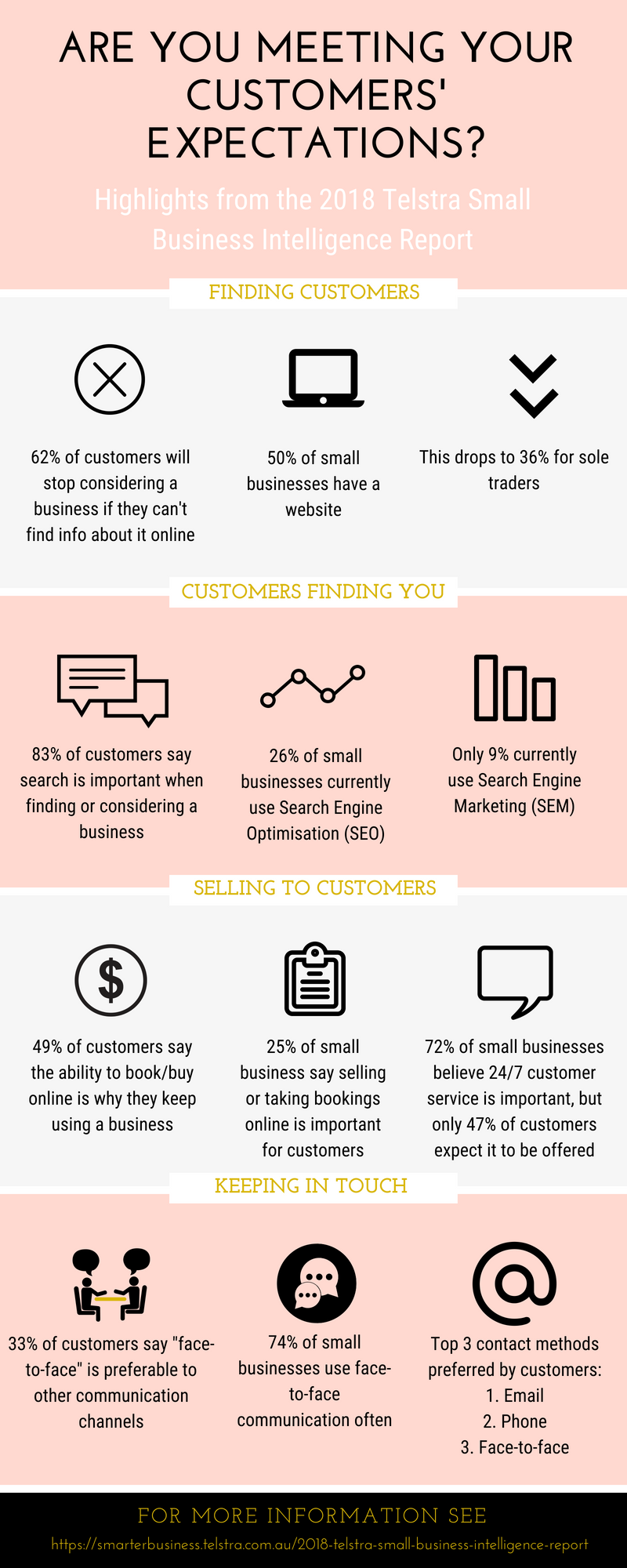 Telstra Small Business Report - Infographic.png