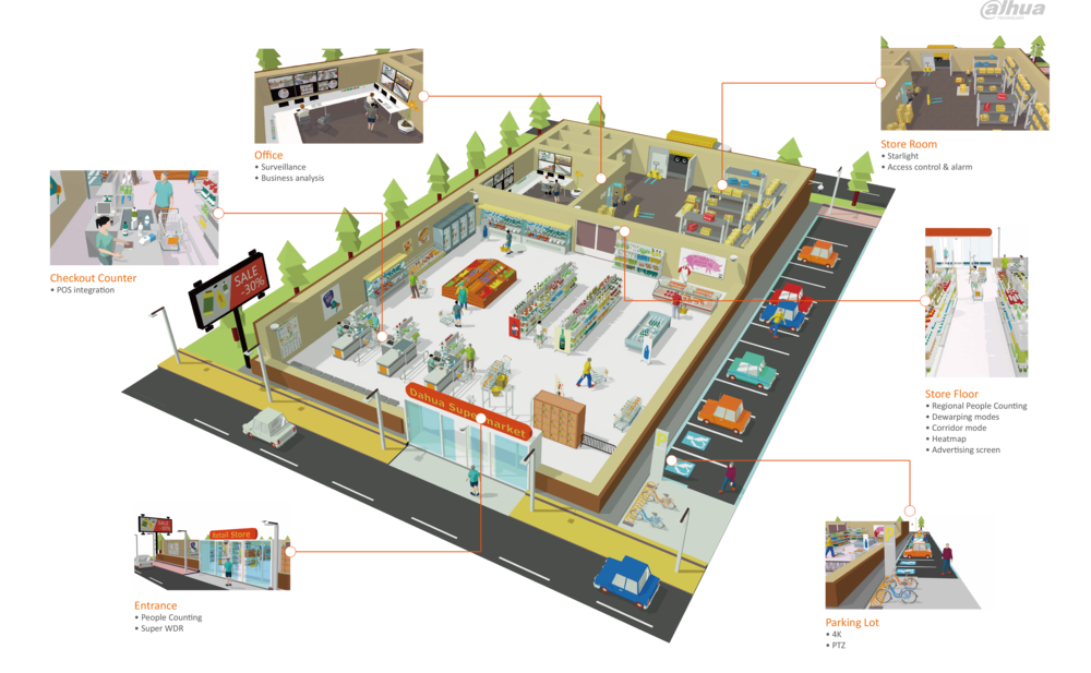Dahua Retail Solution Store Layout.png