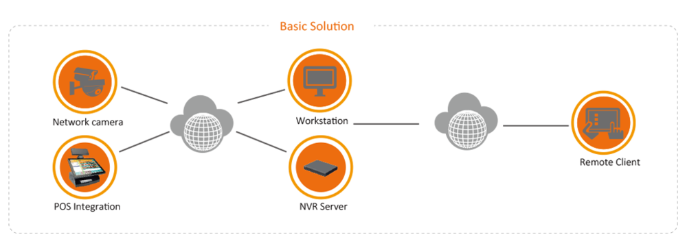 Dahua Retail Solution System Structure.png
