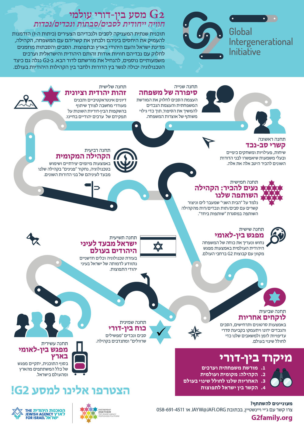 Hebrew_G2 Journey Infographic_V7_A4.jpg