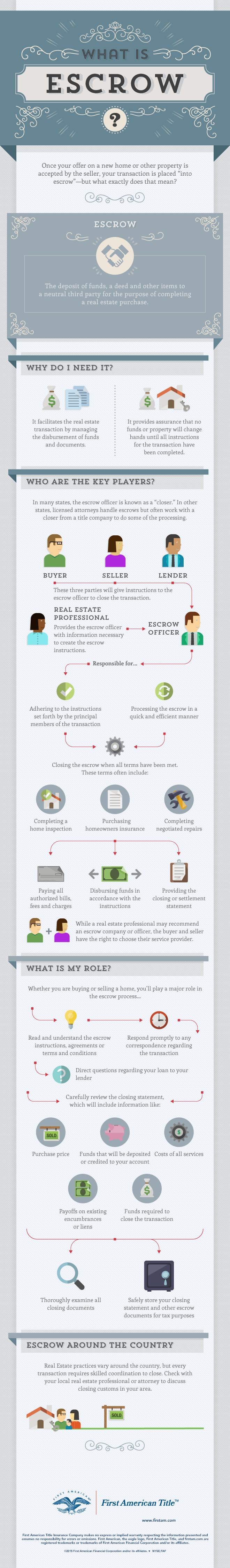 What is Escrow Inforgraphic