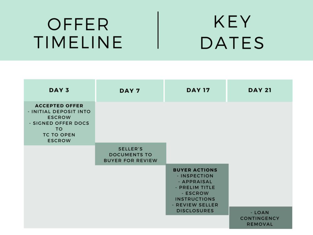 MKREG Offer Timeline.png
