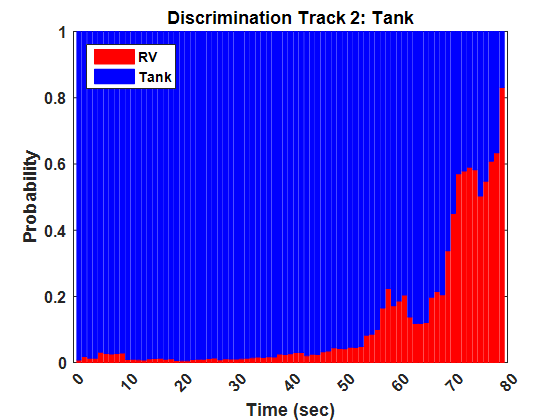 Signature Processing and Discrimination Results using nouRadar .