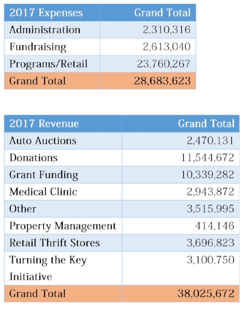 updated 2017 Revenue table 1.jpg